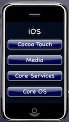 4 Layers of iOS - Core OS, Core Services, Media, Cocoa Touch