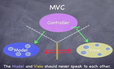 What is MVC (Model View Controller)?