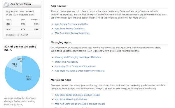 iOS 7 Market Share